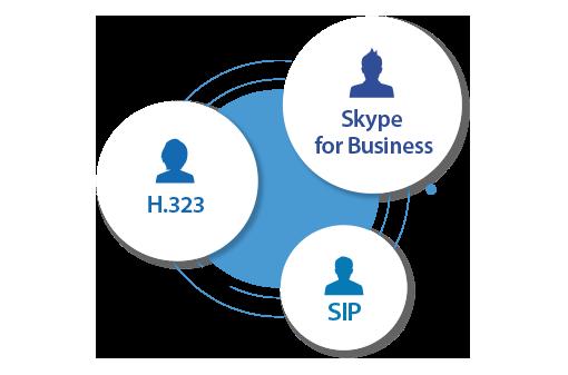 Brisez vos barrières de communication grâce à la prise en charge simultanée de Skype for Business, H.323 et SIP